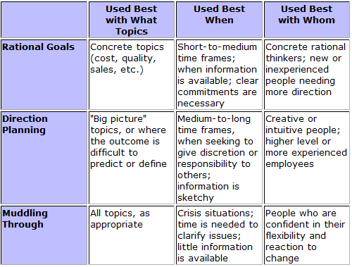 Mastering The Basics Of Project Management Goal And Objectives