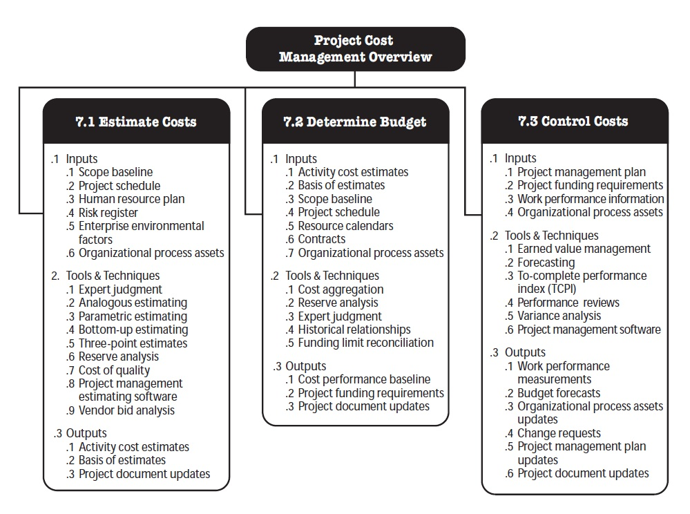 project management budget