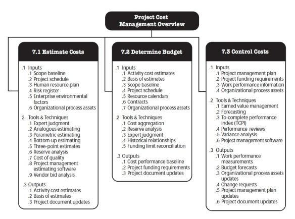 Project costs overview
